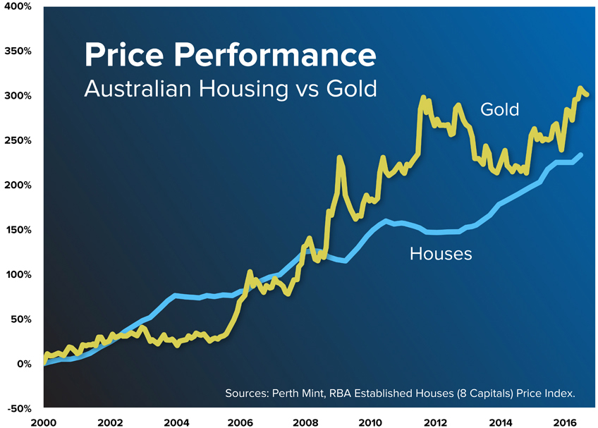 gold vs australian housing market