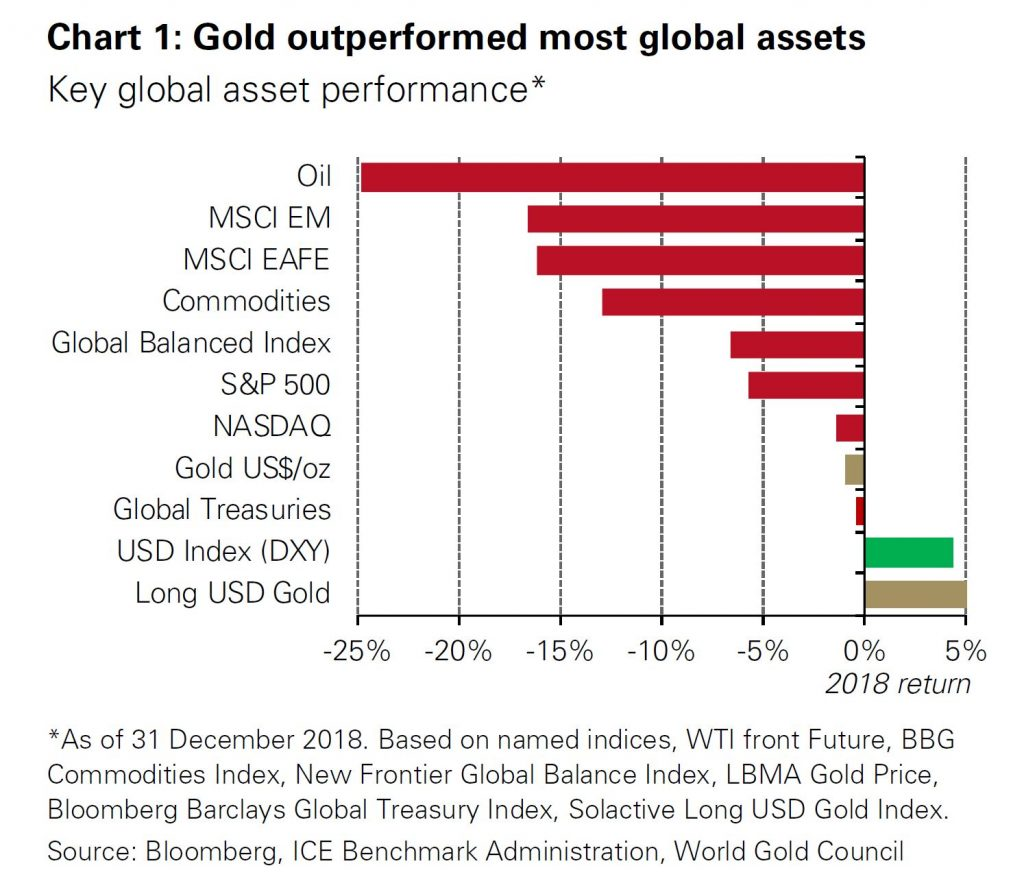 world-gold-council-why-gold-2019