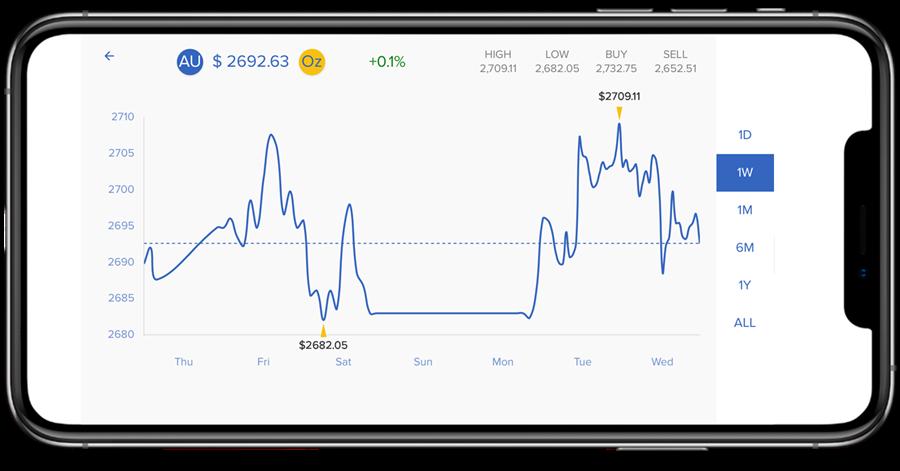 Gold price - September
